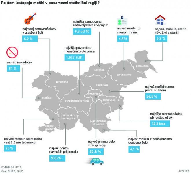 Moški v slovenskih regijah, podatki za 2017. Vira: SURS, NIJZ