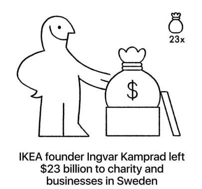 Ustanovitelj IKEE Ingvar Kamprad je po smrti zapustil 23 milijard dolarjev v dobrodelne namene in posel na Švedskem.