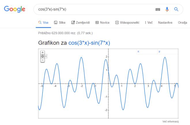 Risanje matematičnih krivulj