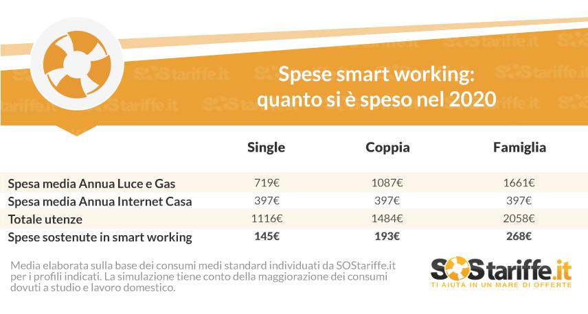 smart-working:-lavorare-da-casa-ci-e-costato-fino-a-268-euro-in-piu-a-famiglia-nel-2020.