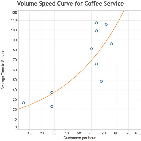 Coffee_Speed_Volume