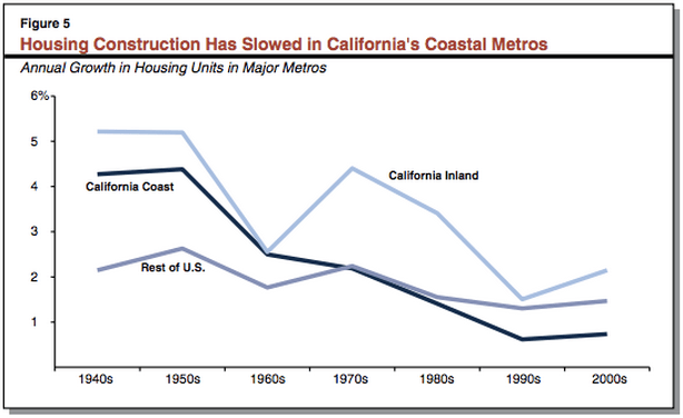 "Credit: CA Legislative Analyst's Office, ""California's High Housing Costs: Causes and Consequences"""