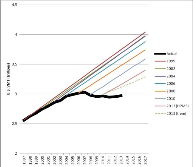 SSTI_conditionsperformance