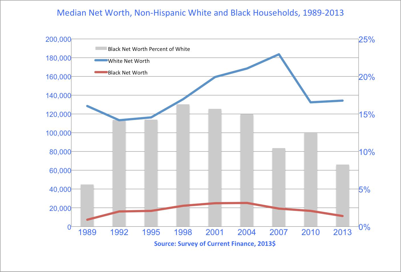 Racial Wealth Disparities How Housing Widens The Gap