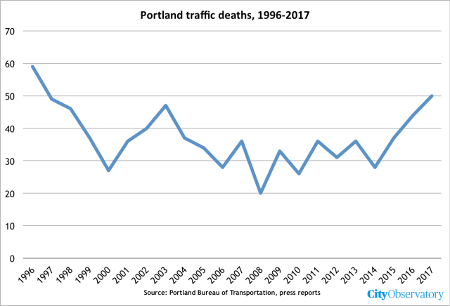 Joe cortright city observatory after averaging 31 traffic deaths per year between 2005 and 2014 traffic deaths have jumped 60 over the past three years sciox Image collections