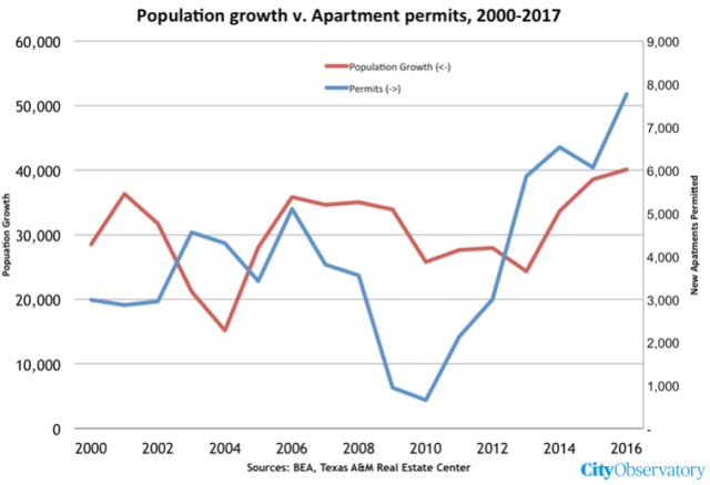 But if the past three years have demonstrated anything it is that supply  and demand really work in the housing market. New apartment completions  have ... 570f58015