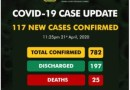 BREAKING: 117 new cases of #COVID19 have been reported in Nigeria