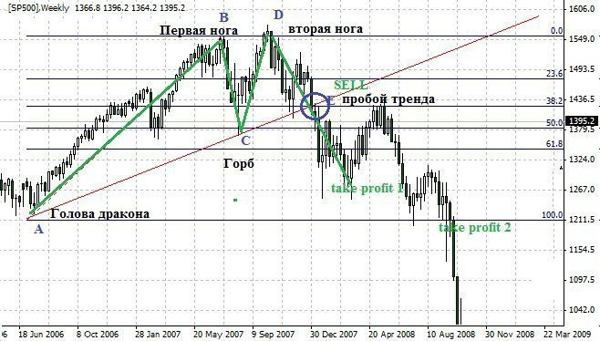 Forex Trading Guide 2021 Dragon Pattern Trading 1