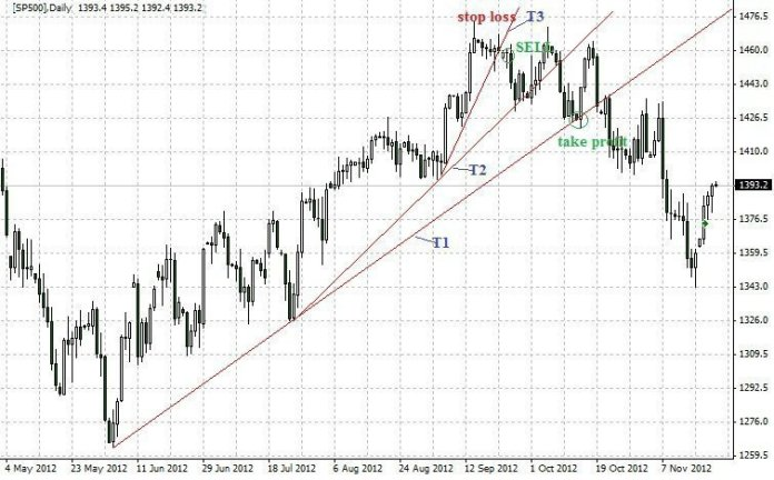 Forex Trading Guide 2021 Folding rule pattern 1