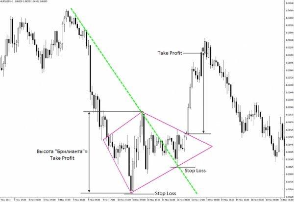 Forex Trading Guide 2021 Pattern Diamond 2