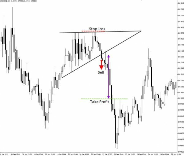 Forex Trading Guide 2021 Pattern Triangle 1