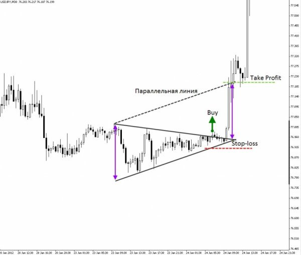 Forex Trading Guide 2021 Pattern Triangle 4