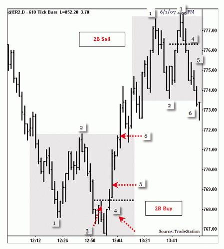 Forex Trading Guide 2021 Strategy-pattern 2B (cornflower) 2