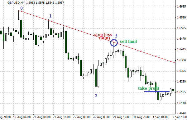 Forex Trading Guide 2021 Trading trend lines 2