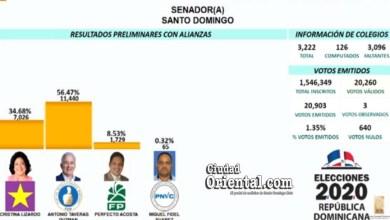 Photo of En el primer  boletín: Antonio Taveras Guzmán 56.47%; Cristina Lizardo 34.68%