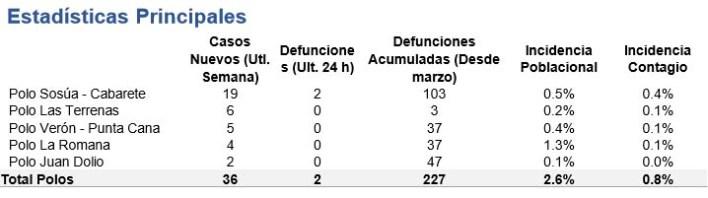 Incidencia de la Covid-19 en cinco polos turísticos de R. Dominicana desde el inicio de la pandemia en marzo pasado