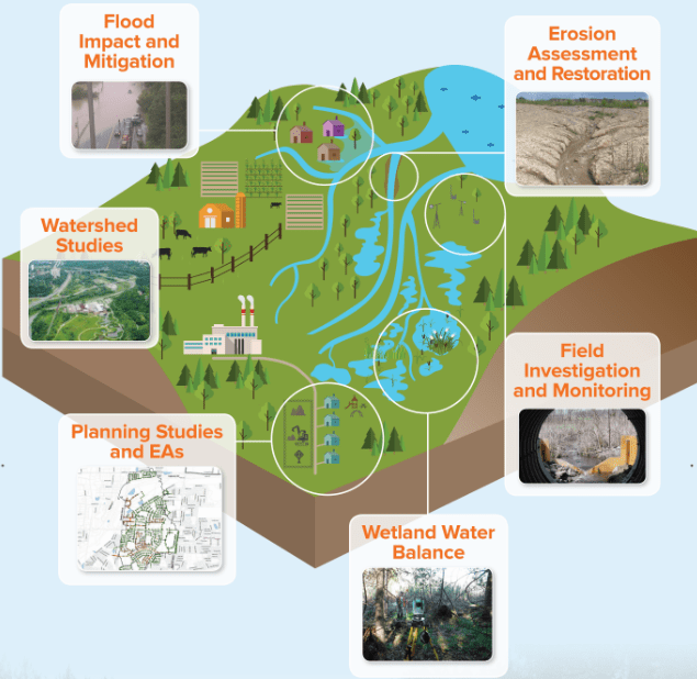 Water Resources graphic