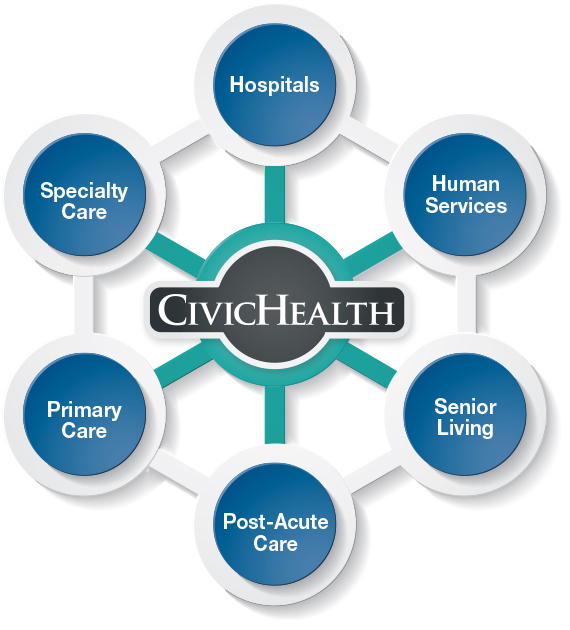 CivicHealth's Care Coordination Community