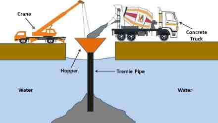 Tremie Pipe