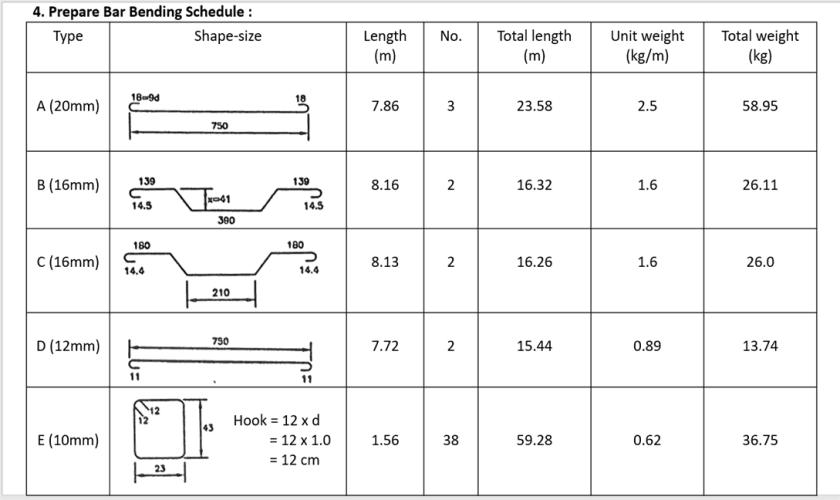 Bar Bending Schedule Excel Sheet - Civil Site Engineer Responsibilities