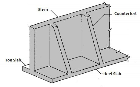 Counterfort Wall - Types of Retaining Wall