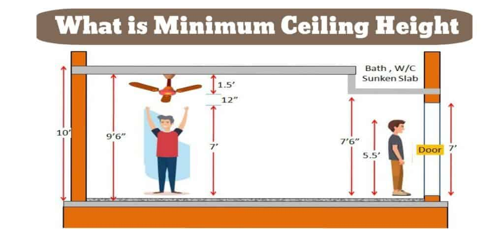 Minimum Ceiling Height for Room