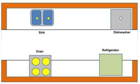 types of kitchen layout