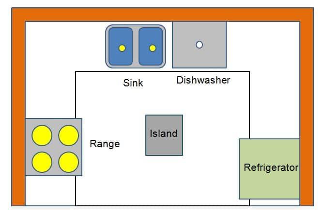 U-Shape Types of Kitchen Layout