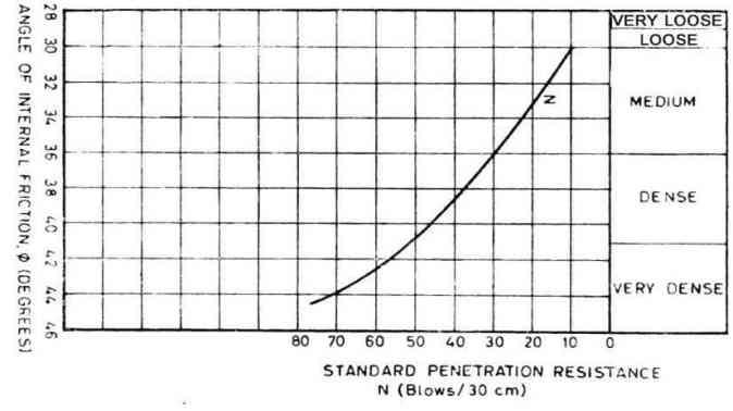 SPT Test | Standard Penetration Test | Standard Penetration Test Procedure | SPT Test Report