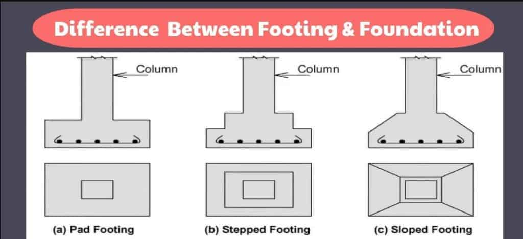 Difference Between Footing and Foundation | What Is Footing Foundation | What Is Foundation | Footing vs Foundation