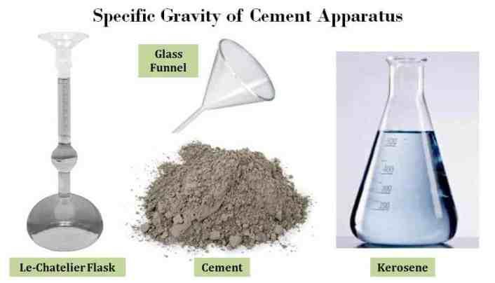 Specific Gravity Test of Cement Apparatus - Procedure, Result