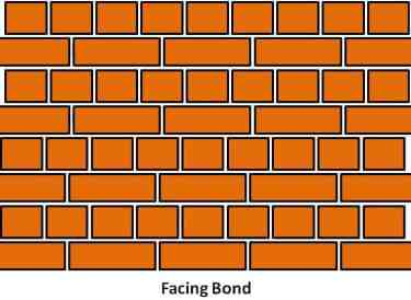 Facing Bond - Types of Brick Bond and Their Advantages