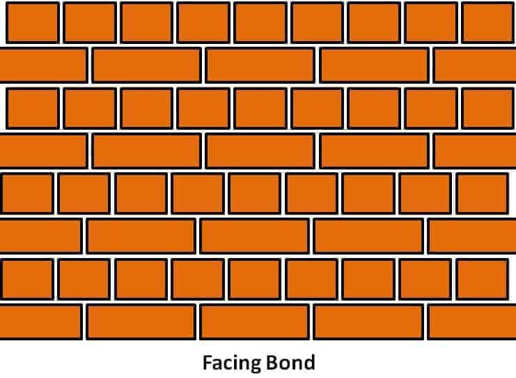 Enlace de revestimiento: tipos de enlace de ladrillo y sus ventajas