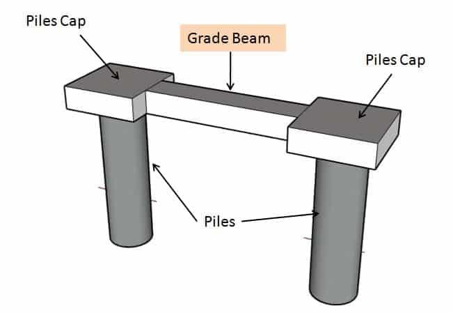 Grade Beam & Its Construction Method