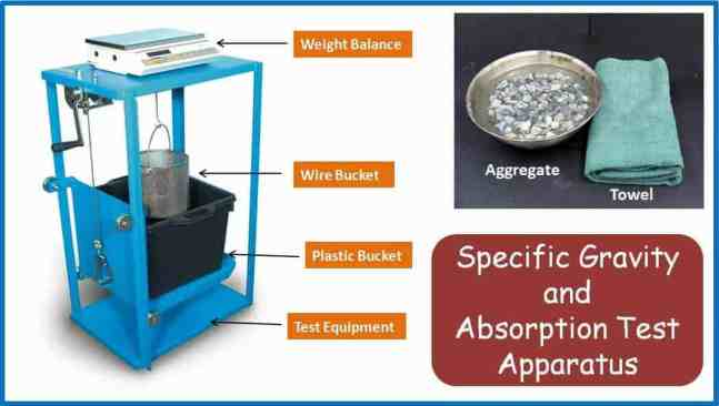 Specific Gravity and Water Absorption Test