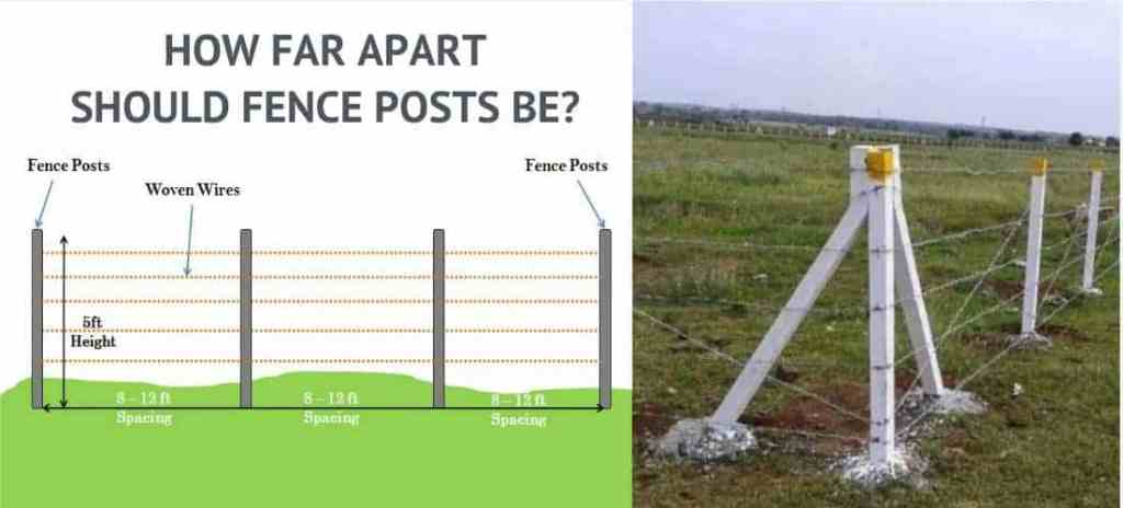 How far apart should Fence Posts Be
