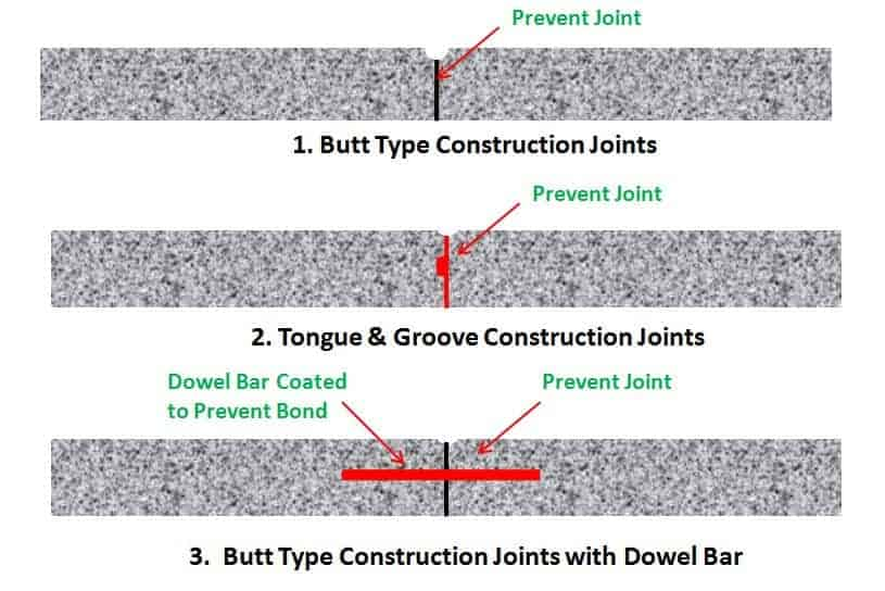 Types of Construction Joint