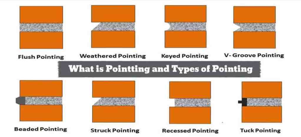 what is pointing and types of pointing