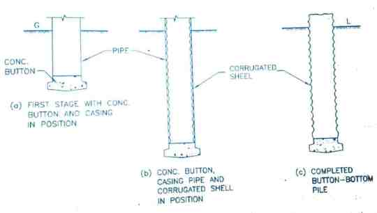 Types of Pile Foundations