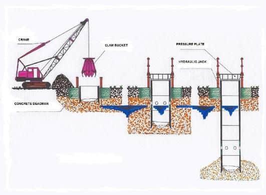 Caisson Foundation Construction Process