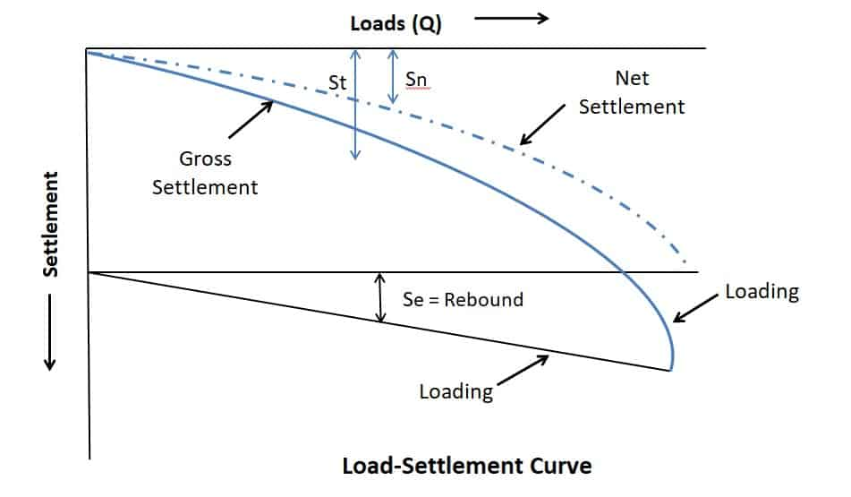 Pile load Test - Method, Load on Pile & Causes of Failure of Piles