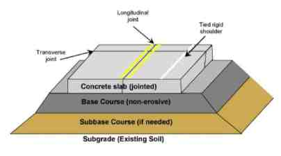 types of road pavement