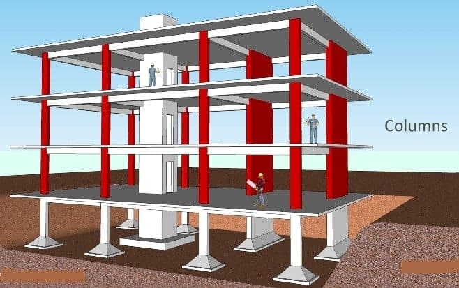 What Is Structural Analysis?
