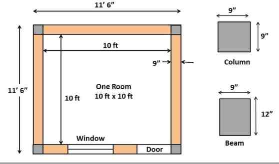 10*10 room Construction Cost in India