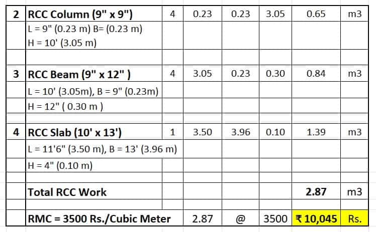 Cost of Construction of Room Room