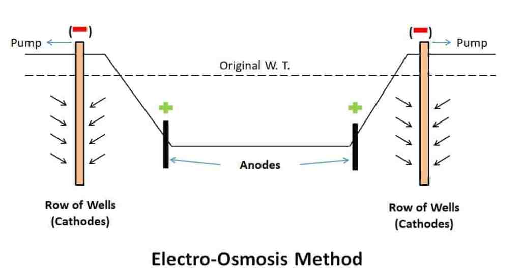 Electro-Osmosis  - Dewatering Methods in Construction