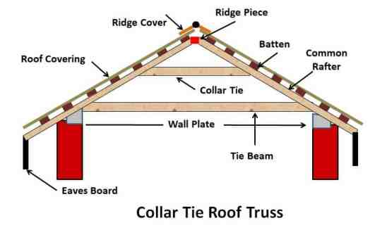 Collar Tie Roof Truss - Types of Pitched Roof