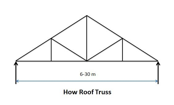 How Roof Truss - Types of Pitched Roof