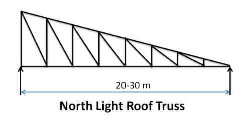 North Light Roof Truss - Types of Pitched Roof