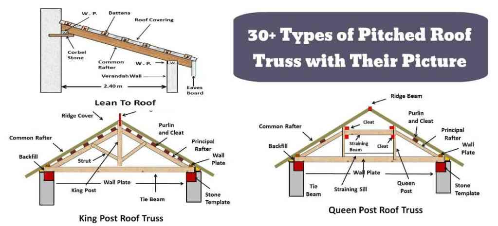 Types of Pitched Roof with Their Pictures